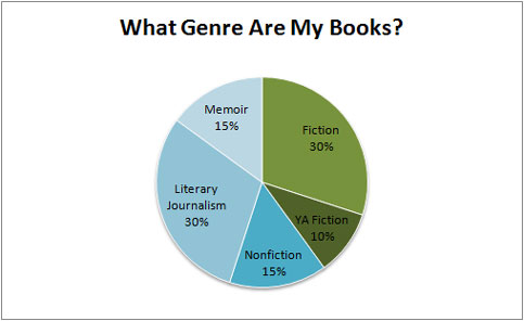 what-genre-are-my-books-20