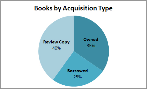2012 books by acquisition type