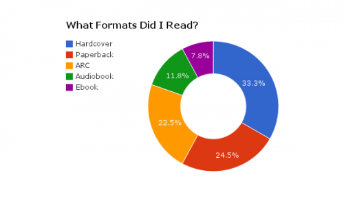 2014 books by type