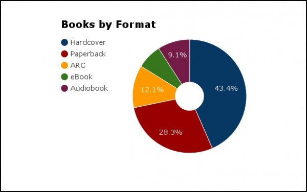 books by format 2015