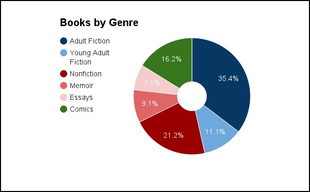 books by genre 2015
