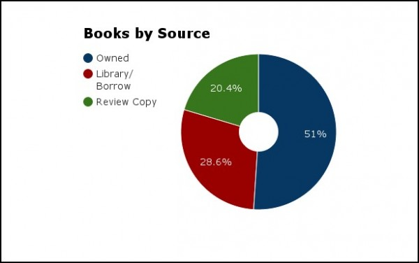 books by source 2015